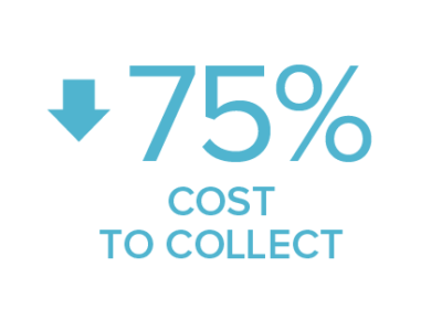 cost to collect down 75%