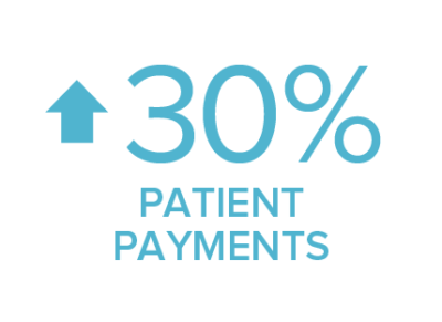 patient payments up 30%