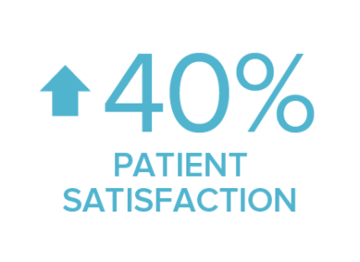 patient satisfaction up 40%