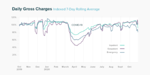 Daily Gross Charges graph