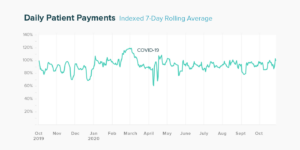 Daily Patient Payments chart