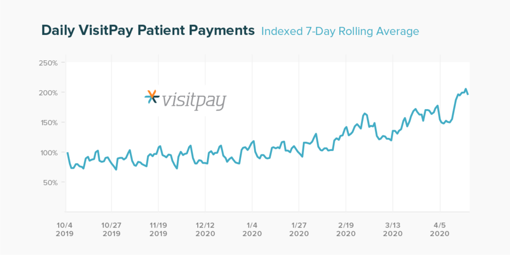 VisitPay Chart